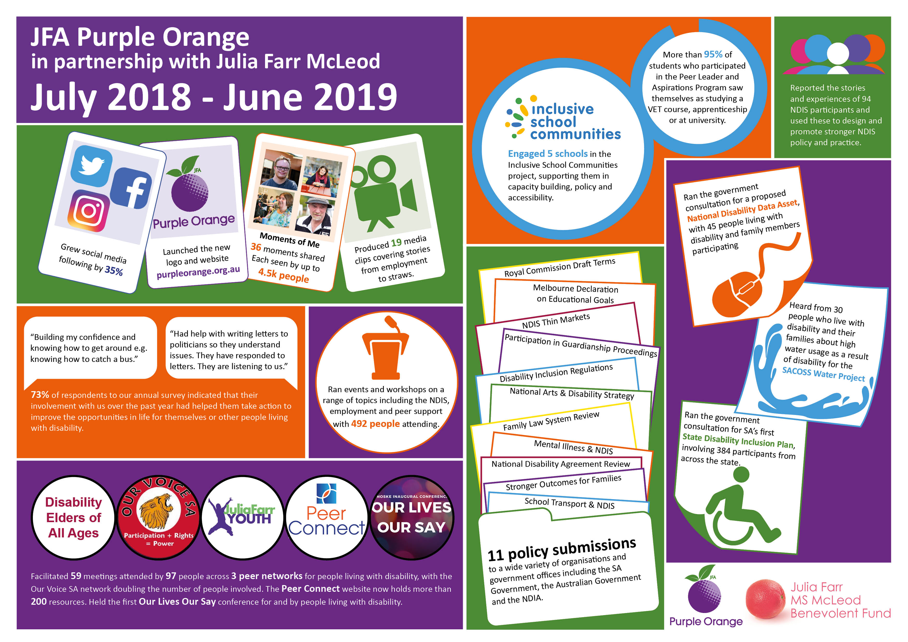 This infographic shows some of the work JFA Purple Orange achieved between July 2018 and June 2019. Detail is outlined below image.
